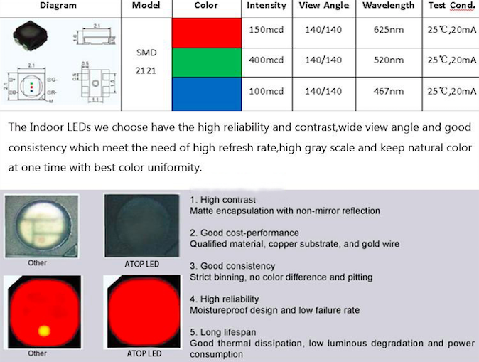 Atop panel rgb led module to meet different need for indoor rental led display